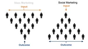 social-influencer