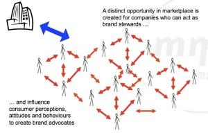 socialinfluence