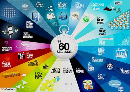 What_happens_on_the_internet_in_60_seconds